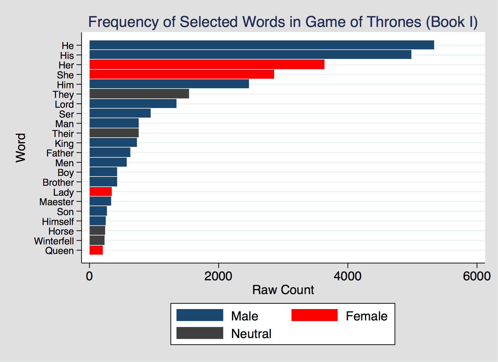 Game of Thrones word usage